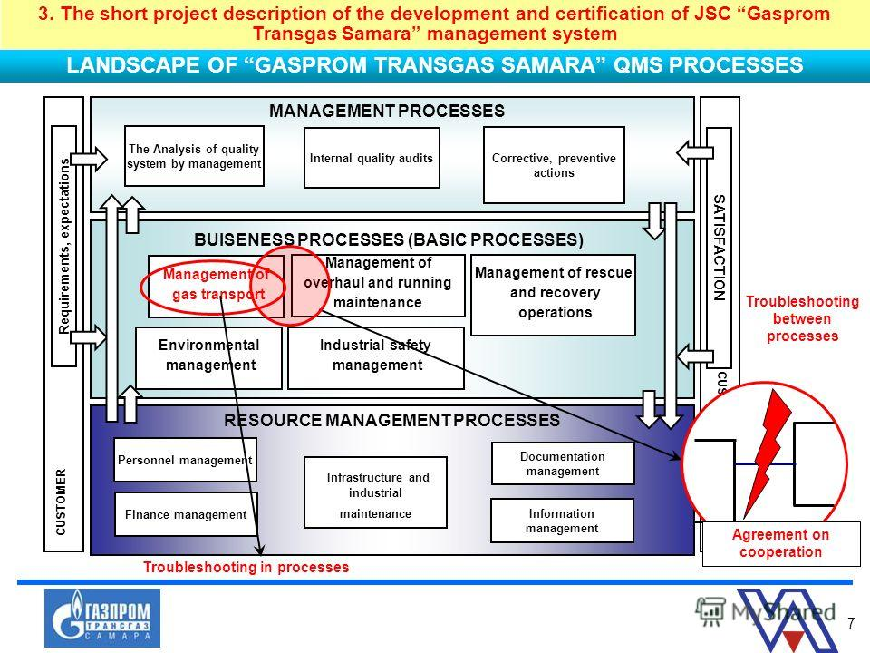 7 LANDSCAPE OF GASPROM TRANSGAS SAMARA QMS PROCESSES Internal quality audits Corrective, preventive actions The Analysis of quality system by management RESOURCE MANAGEMENT PROCESSES Personnel management Infrastructure and industrial maintenance Docu