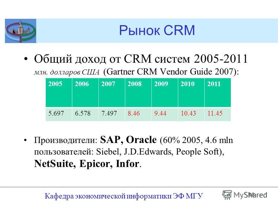 Рынок CRM Общий доход от CRM систем 2005-2011 млн. долларов США (Gartner CRM Vendor Guide 2007): Производители: SAP, Oracle (60% 2005, 4.6 mln пользователей: Siebel, J.D.Edwards, People Soft), NetSuite, Epicor, Infor. Кафедра экономической информатик