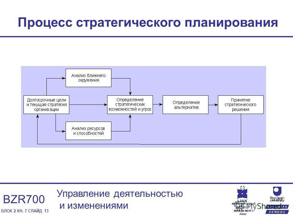 БЛОК 2 КН. 7 СЛАЙД 13 Управление деятельностью и изменениями BZR700 Процесс стратегического планирования