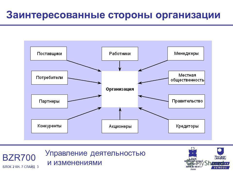 БЛОК 2 КН. 7 СЛАЙД 3 Управление деятельностью и изменениями BZR700 Заинтересованные стороны организации