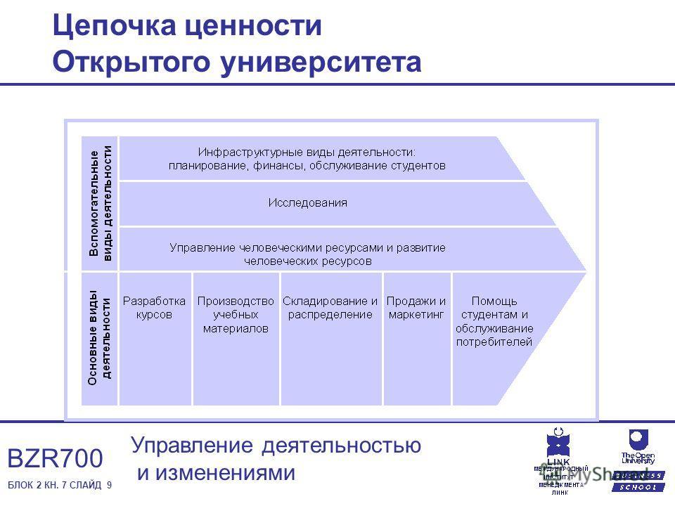 БЛОК 2 КН. 7 СЛАЙД 9 Управление деятельностью и изменениями BZR700 Цепочка ценности Открытого университета