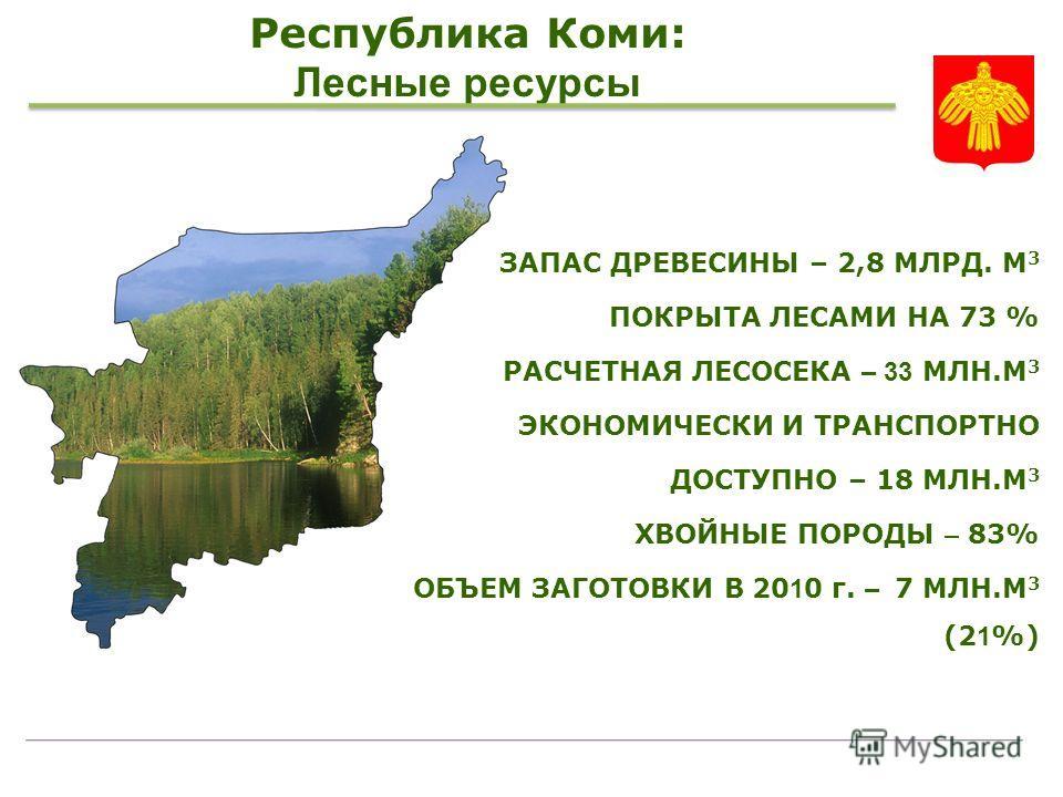Республика Коми: Лесные ресурсы ЗАПАС ДРЕВЕСИНЫ – 2,8 МЛРД. М 3 ПОКРЫТА ЛЕСАМИ НА 73 % РАСЧЕТНАЯ ЛЕСОСЕКА – 33 МЛН.M 3 ЭКОНОМИЧЕСКИ И ТРАНСПОРТНО ДОСТУПНО – 18 МЛН.M 3 ХВОЙНЫЕ ПОРОДЫ – 83% ОБЪЕМ ЗАГОТОВКИ В 20 1 0 г. – 7 MЛН.M 3 (2 1 %)