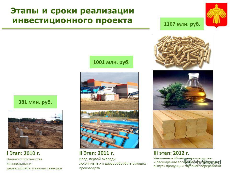 Этапы и сроки реализации инвестиционного проекта II Этап: 2011 г. Ввод первой очереди лесопильных и деревообрабатывающих производств I Этап: 2010 г. Начало строительства лесопильных и деревообрабатывающих заводов III этап: 2012 г. Увеличение объемов