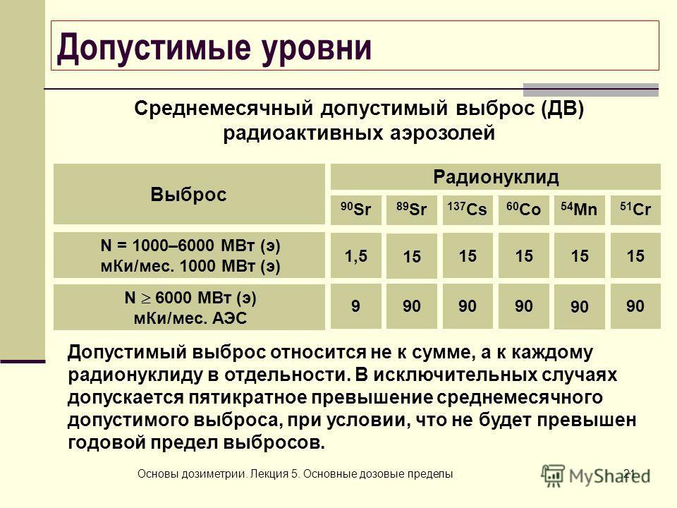 Основы дозиметрии. Лекция 5. Основные дозовые пределы21 Допустимые уровни Среднемесячный допустимый выброс (ДВ) радиоактивных аэрозолей Выброс Радионуклид 51 Cr Допустимый выброс относится не к сумме, а к каждому радионуклиду в отдельности. В исключи