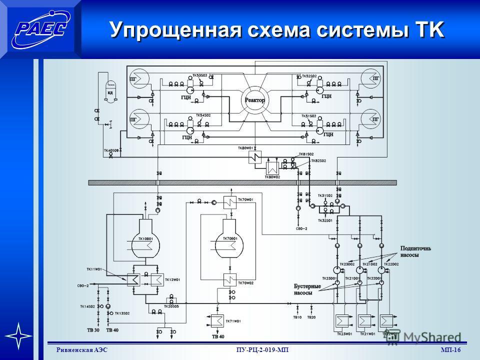 МП-14Ривненская АЭСПУ-РЦ-2-019-МП Функциональная группа TK70 Функциональная группа TK70 предназначена для дегазации дистиллята, поступающего от насосов TN21(22,23)D01, подаваемого на всас подпиточных агрегатов. Функциональная группа включает в себя: