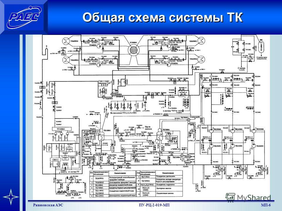 МП-4Ривненская АЭСПУ-РЦ-2-019-МП Задачи безопасности системы TK Система выполняет следующие задачи безопасности: ввод химического поглотителя нейтронов (РБК) после срабатывания АЗ реактора, либо при аварийных ситуациях, не вызывающих срабатывание АЗ,