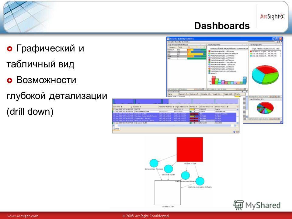 www.arcsight.com© 2008 ArcSight Confidential Dashboards Графический и табличный вид Возможности глубокой детализации (drill down)