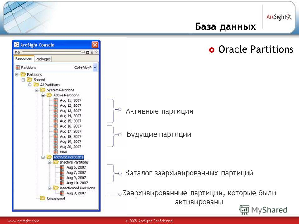 www.arcsight.com© 2008 ArcSight Confidential База данных Oracle Partitions Активные партиции Будущие партиции Каталог заархивированных партиций Заархивированные партиции, которые были активированы