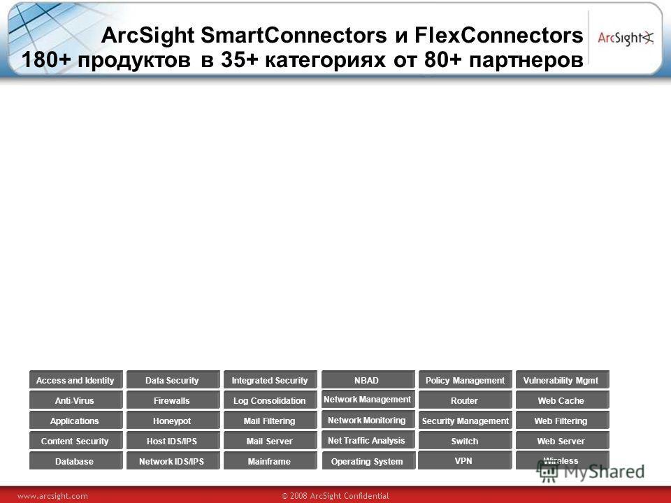 www.arcsight.com© 2008 ArcSight Confidential ArcSight SmartConnectors и FlexConnectors 180+ продуктов в 35+ категориях от 80+ партнеров Access and Identity Anti-Virus Applications Content Security Database Data Security Firewalls Honeypot Network IDS