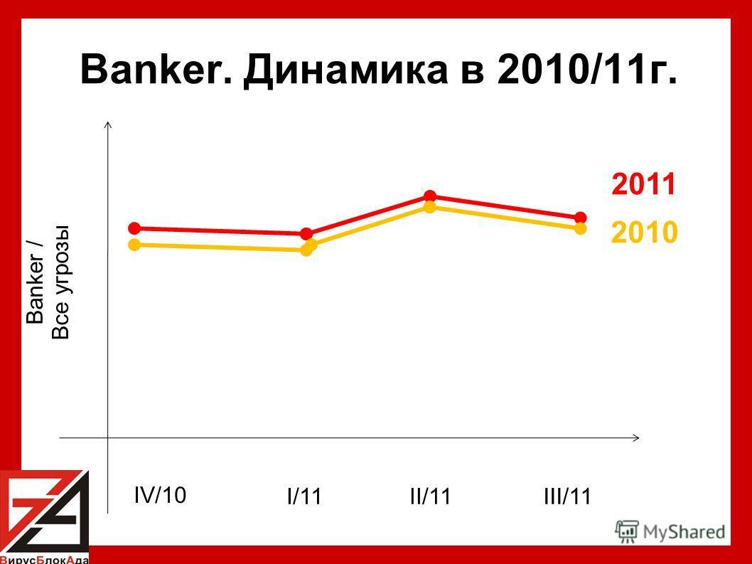 Banker. Динамика в 2010/11г. 2011 2010 Banker / Все угрозы IV/10 I/11II/11III/11