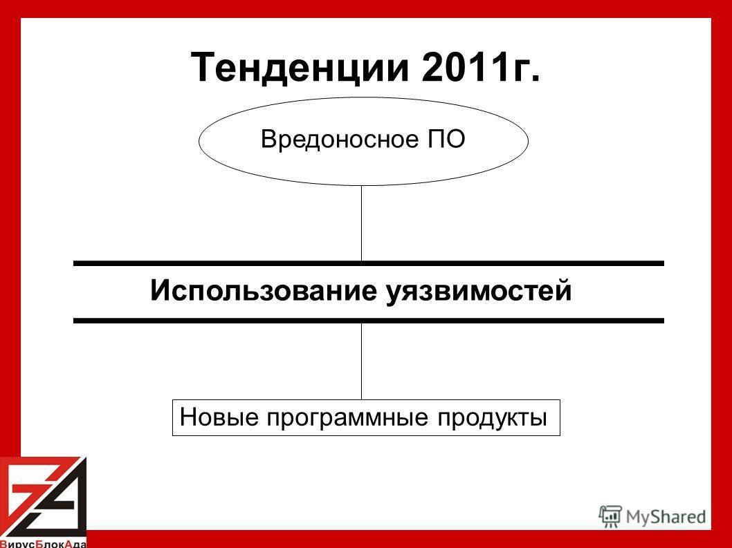 Тенденции 2011г. Использование уязвимостей Вредоносное ПО Новые программные продукты