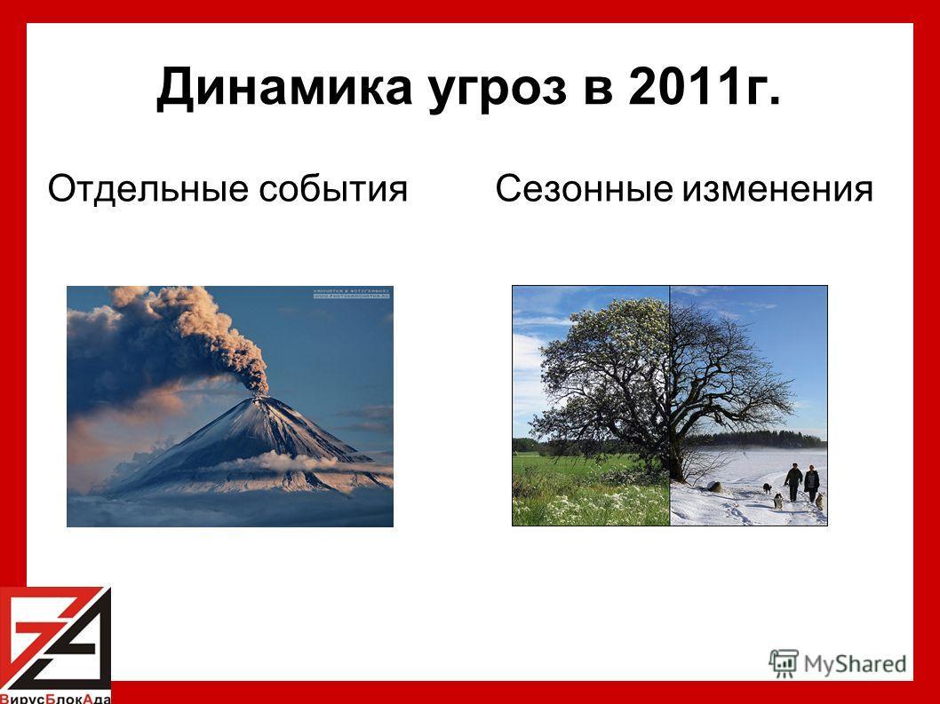 Динамика угроз в 2011г. Отдельные события Сезонные изменения