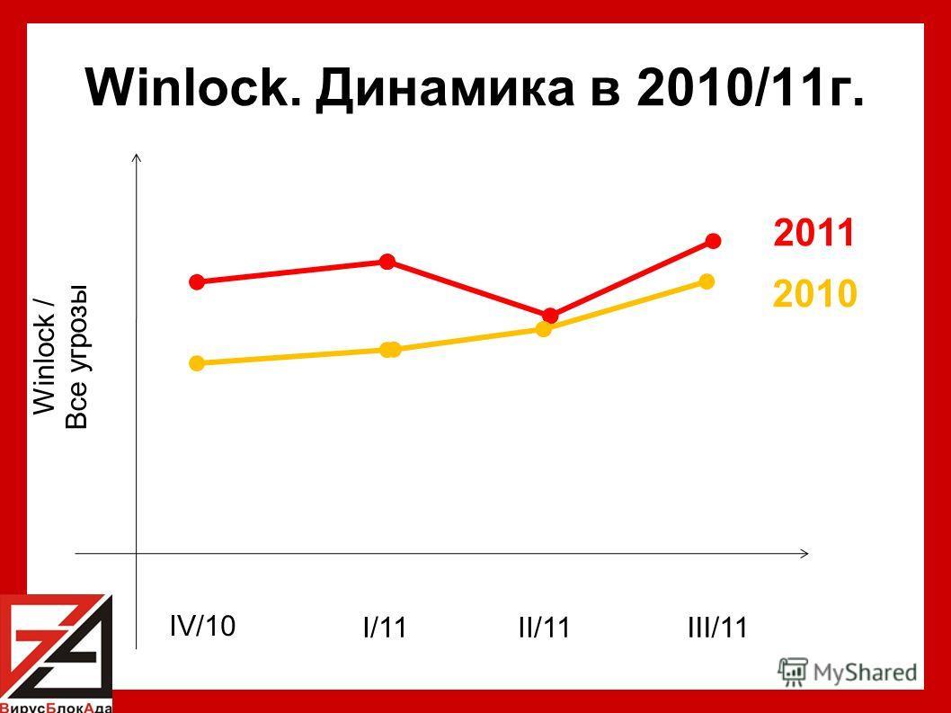 Winlock. Динамика в 2010/11г. IV/10 2011 2010 Winlock / Все угрозы I/11II/11III/11