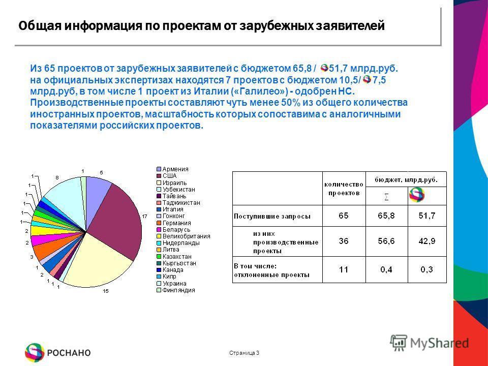 Страница 3 Общая информация по проектам от зарубежных заявителей Из 65 проектов от зарубежных заявителей с бюджетом 65,8 / 51,7 млрд.руб. на официальных экспертизах находятся 7 проектов с бюджетом 10,5/ 7,5 млрд.руб, в том числе 1 проект из Италии («