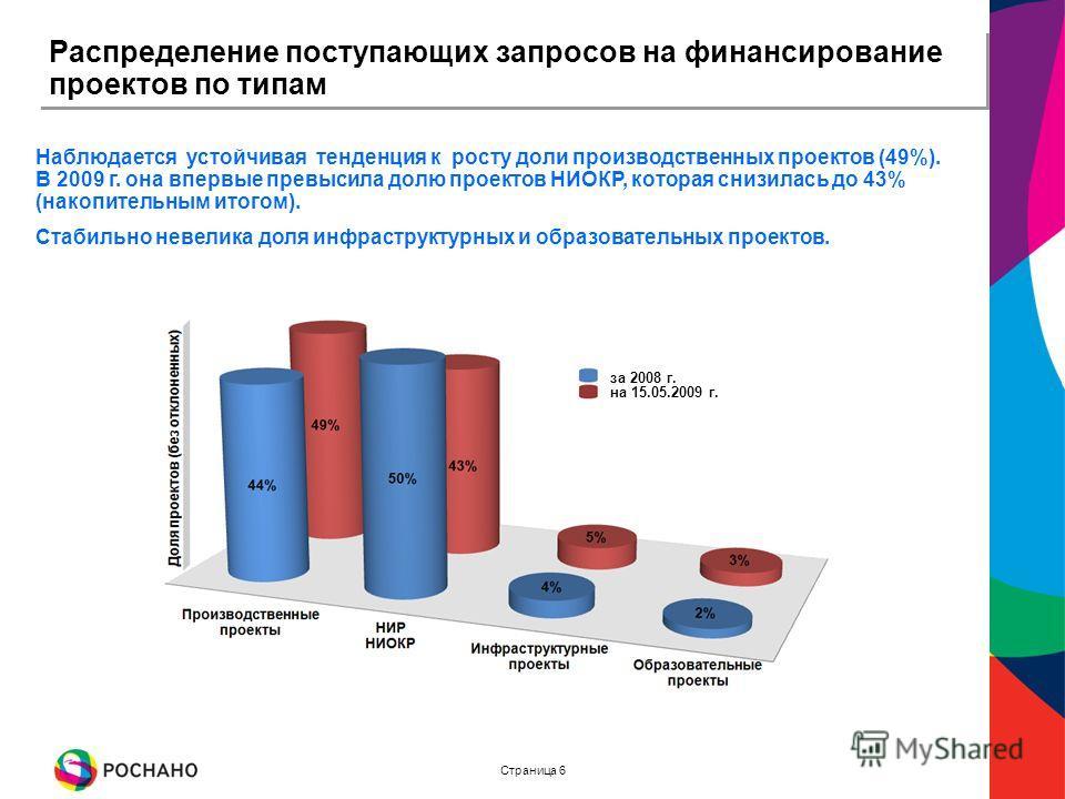 Страница 6 Распределение поступающих запросов на финансирование проектов по типам Наблюдается устойчивая тенденция к росту доли производственных проектов (49%). В 2009 г. она впервые превысила долю проектов НИОКР, которая снизилась до 43% (накопитель