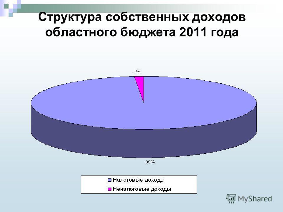 Структура собственных доходов областного бюджета 2011 года