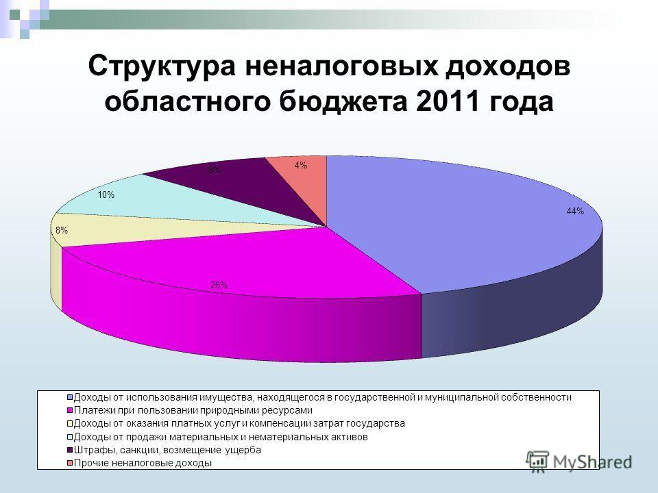 Структура неналоговых доходов областного бюджета 2011 года