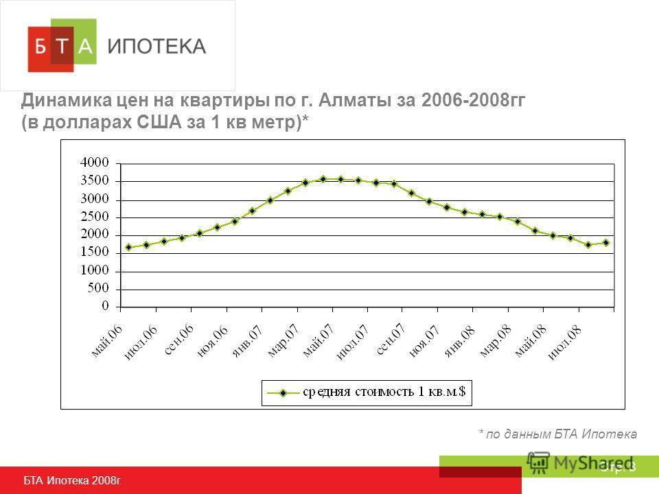 БТА Ипотека 2008г. Стр. 8 Динамика цен на квартиры по г. Алматы за 2006-2008гг (в долларах США за 1 кв метр)* * по данным БТА Ипотека