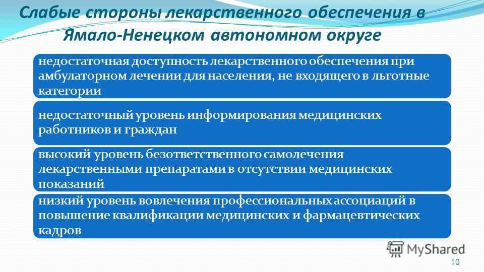 Слабые стороны лекарственного обеспечения в Ямало-Ненецком автономном округе недостаточная доступность лекарственного обеспечения при амбулаторном лечении для населения, не входящего в льготные категории недостаточный уровень информирования медицинск