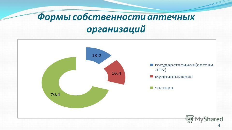 Формы собственности аптечных организаций 4