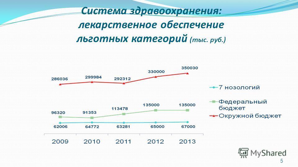 Система здравоохранения: лекарственное обеспечение льготных категорий (тыс. руб.) 5