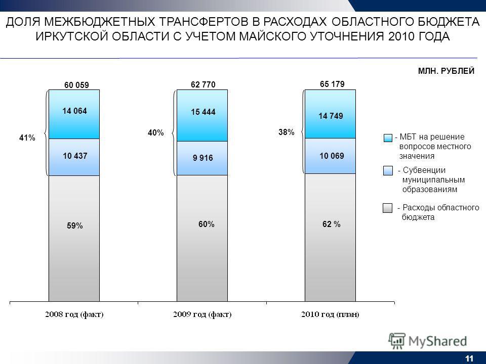 11 ДОЛЯ МЕЖБЮДЖЕТНЫХ ТРАНСФЕРТОВ В РАСХОДАХ ОБЛАСТНОГО БЮДЖЕТА ИРКУТСКОЙ ОБЛАСТИ С УЧЕТОМ МАЙСКОГО УТОЧНЕНИЯ 2010 ГОДА - Субвенции муниципальным образованиям - МБТ на решение вопросов местного значения 10 437 41% 40% 38% 14 064 МЛН. РУБЛЕЙ 9 916 15 4