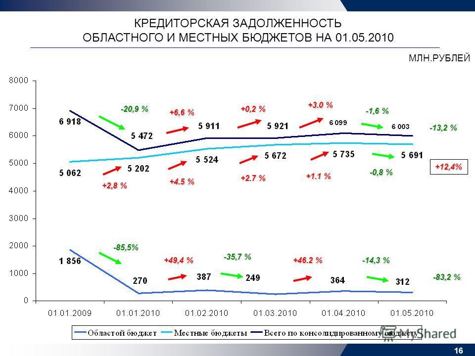 16 КРЕДИТОРСКАЯ ЗАДОЛЖЕННОСТЬ ОБЛАСТНОГО И МЕСТНЫХ БЮДЖЕТОВ НА 01.05.2010 МЛН.РУБЛЕЙ +6,6 % +2,8 % -20,9 % -85,5% -35,7 % +49,4 % +2.7 %+2.7 %+2.7 %+2.7 % +4.5 %+4.5 %+4.5 %+4.5 % +0,2 % +12,4% +3.0 % +1.1 % +46.2 % -1,6 % -0,8 % -14,3 % -83,2 % -13,