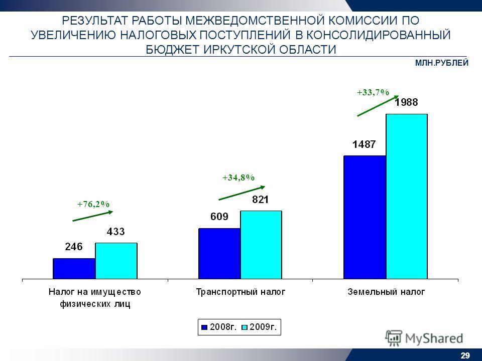 29 РЕЗУЛЬТАТ РАБОТЫ МЕЖВЕДОМСТВЕННОЙ КОМИССИИ ПО УВЕЛИЧЕНИЮ НАЛОГОВЫХ ПОСТУПЛЕНИЙ В КОНСОЛИДИРОВАННЫЙ БЮДЖЕТ ИРКУТСКОЙ ОБЛАСТИ МЛН.РУБЛЕЙ +76,2% +34,8% +33,7%