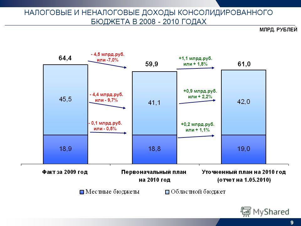 9 НАЛОГОВЫЕ И НЕНАЛОГОВЫЕ ДОХОДЫ КОНСОЛИДИРОВАННОГО БЮДЖЕТА В 2008 - 2010 ГОДАХ МЛРД. РУБЛЕЙ 64,4 59,961,0 - 0,1 млрд.руб. или - 0,5% - 4,4 млрд.руб. или - 9,7% - 4,5 млрд.руб. или -7,0% +0,9 млрд.руб. или + 2,2% +1,1 млрд.руб. или + 1,8% +0,2 млрд.р