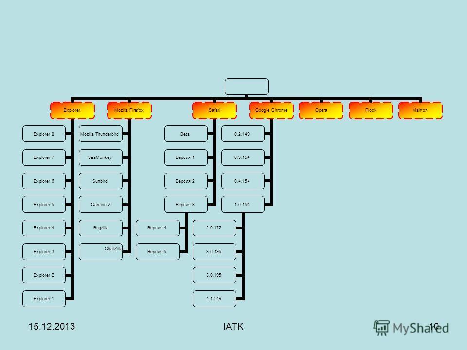15.12.2013IATK10 Explorer Explorer 8 Explorer 7 Explorer 6 Explorer 5 Explorer 4 Explorer 3 Explorer 2 Explorer 1 Mozilla Firefox Mozilla Thunderbird SeaMonkey Sunbird Camino 2 Bugzilla ChatZ illa Safari Beta Версия 1 Версия 2 Версия 3 Версия 4 Верси