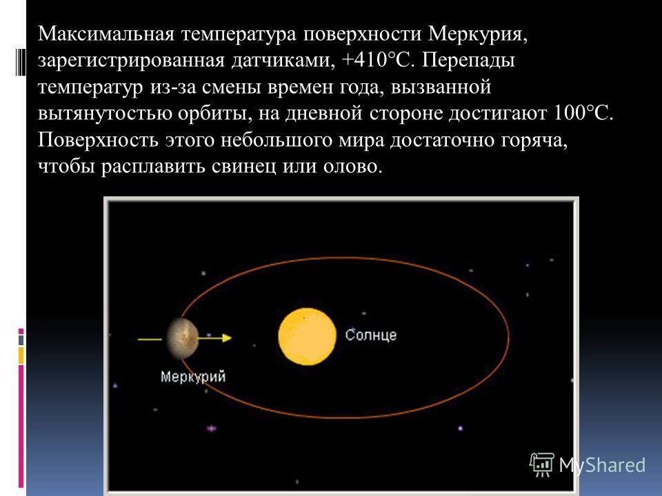 Максимальная температура поверхности Меркурия, зарегистрированная датчиками, +410°С. Перепады температур из-за смены времен года, вызванной вытянутостью орбиты, на дневной стороне достигают 100°С. Поверхность этого небольшого мира достаточно горяча,
