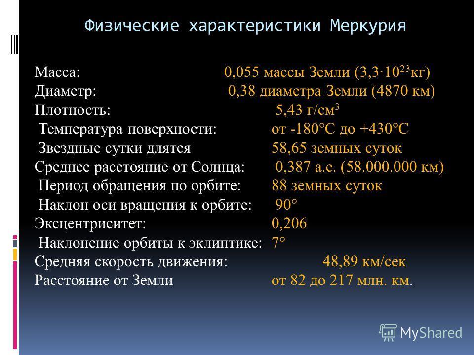 Физические характеристики Меркурия Масса: 0,055 массы Земли (3,3·10 23 кг) Диаметр: 0,38 диаметра Земли (4870 км) Плотность: 5,43 г/см 3 Температура поверхности: от -180°С до +430°С Звездные сутки длятся 58,65 земных суток Среднее расстояние от Солнц