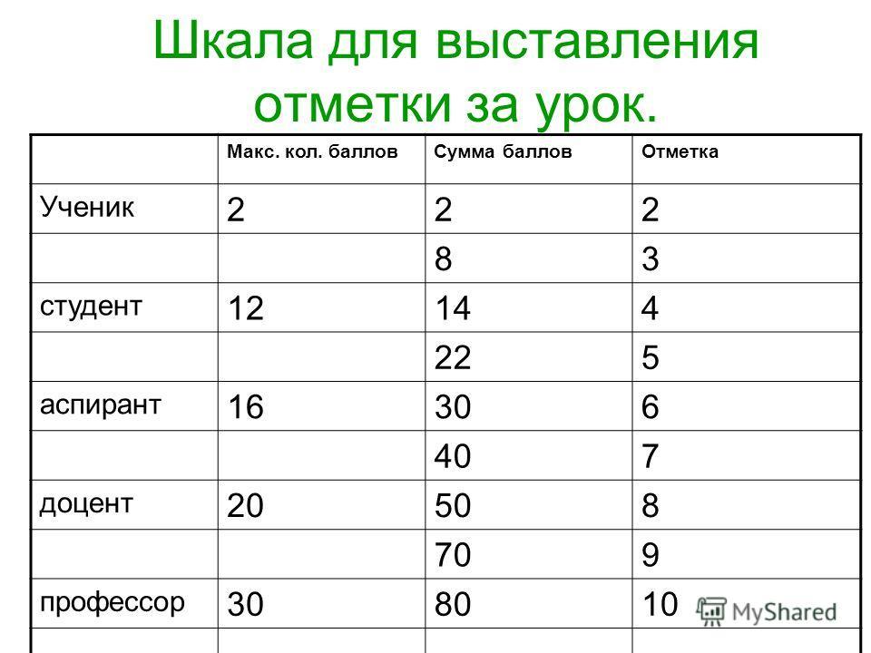 Задание 4. А) для учеников: I вариант: 4x 2 -4x+1=0; II вариант: 9x 2 +6x+1=0 Б) для студентов: I вариант: (2y-2)/(y+3)-(y-6)/(y-3)=18/(y 2 -9); II вариант: (у+2)/y-1)+y/(y+1)=6/(y 2 -1) В) для аспирантов: решить задачу: Расстояние в 42 км между двум