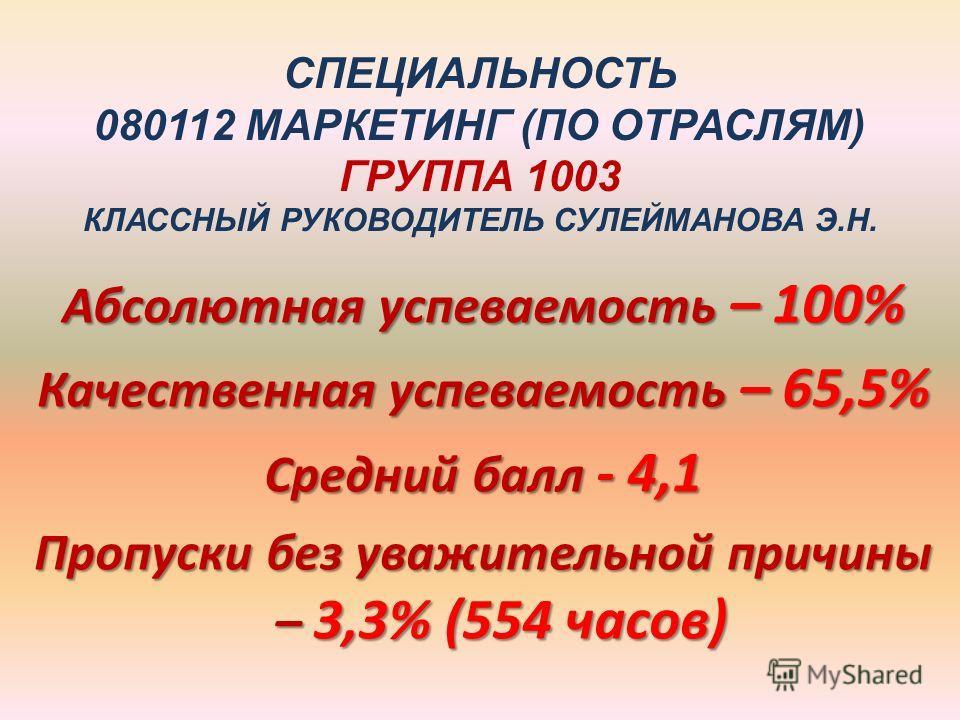 СПЕЦИАЛЬНОСТЬ 080112 МАРКЕТИНГ (ПО ОТРАСЛЯМ) ГРУППА 1003 КЛАССНЫЙ РУКОВОДИТЕЛЬ СУЛЕЙМАНОВА Э.Н. Абсолютная успеваемость – 100% Качественная успеваемость – 65,5% Средний балл - 4,1 Пропуски без уважительной причины – 3,3% (554 часов)