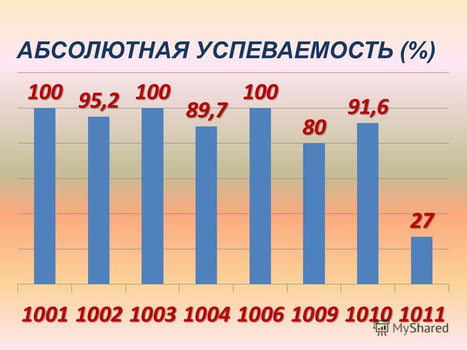 АБСОЛЮТНАЯ УСПЕВАЕМОСТЬ (%)