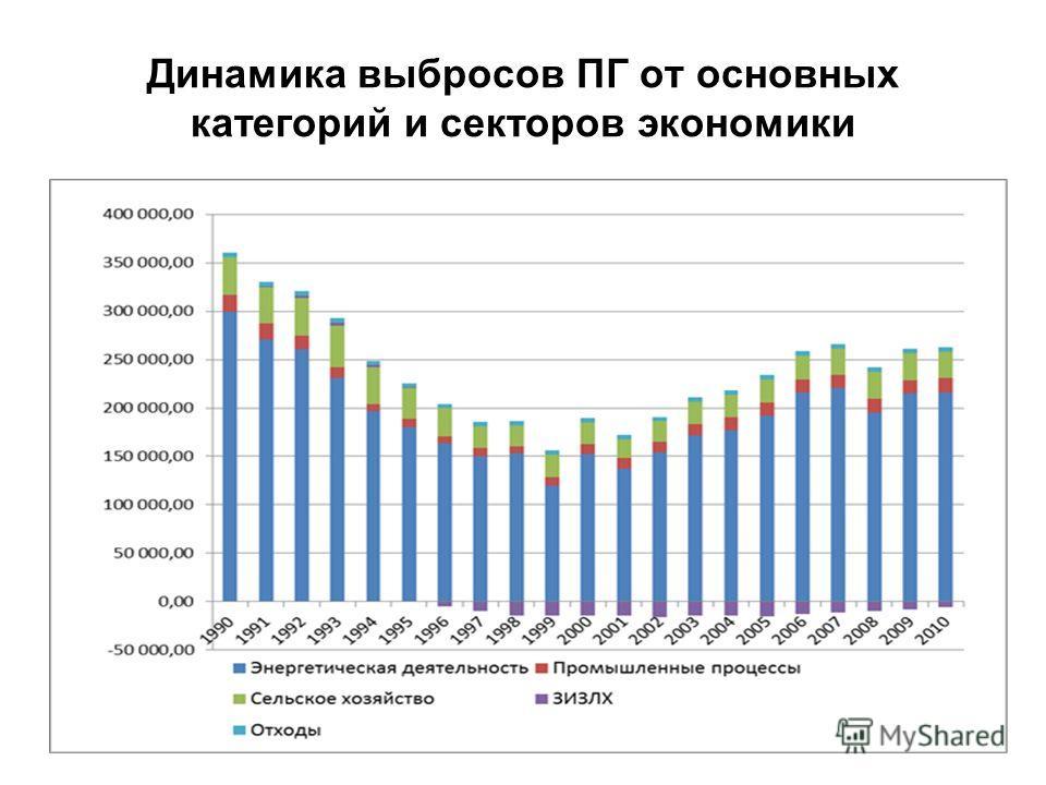 Динамика выбросов ПГ от основных категорий и секторов экономики