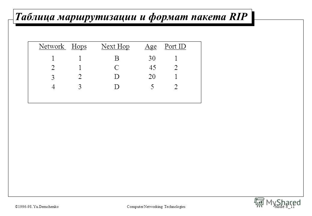 ©1996-98. Yu.DemchenkoComputer Networking Technologies Slide 8_11 Таблица маршрутизации и формат пакета RIP 11 21 3 2 NetworkHopsNext Hop B C D AgePort ID 30 45 20 1 2 1 43D52