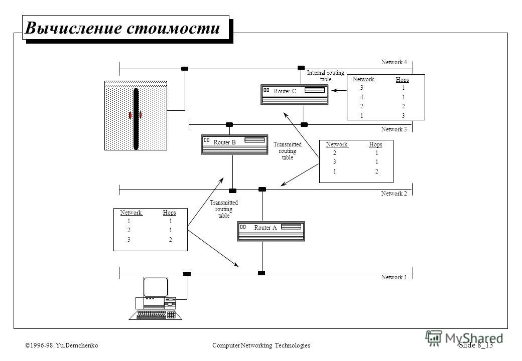 ©1996-98. Yu.DemchenkoComputer Networking Technologies Slide 8_13 Вычисление стоимости Network 1 Network 2 Network 3 Network 4 Network Hops 21 31 12 Network Hops 1 1 1 2 Network Hops 1 1 2 3 3 4 2 1 32 Transmitted routing table Transmitted routing ta