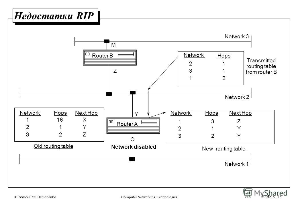 ©1996-98. Yu.DemchenkoComputer Networking Technologies Slide 8_15 Недостатки RIP Network 1 Network 2 Network 3 Network Hops 21 31 12 NetworkHops Network disabled Old routing table NetworkHops New routing table Next Hop O Y Z 3 1 1 2 32 Z Y Y 16 1 1 2