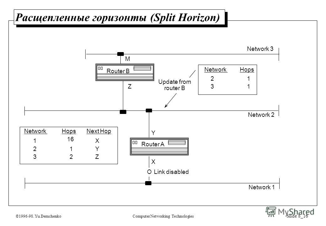 ©1996-98. Yu.DemchenkoComputer Networking Technologies Slide 8_16 Расщепленные горизонты (Split Horizon) Network 1 Network 2 Network 3 NetworkHops 21 31 NetworkHops Y Z Next Hop 16 1 1 2 32 X Y Z M X Update from router B O Link disabled Router A Rout