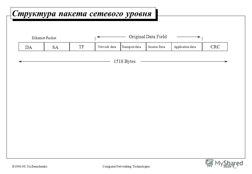 ©1996-98. Yu.DemchenkoComputer Networking Technologies Slide 8_7 Структура пакета сетевого уровня DASA TF Network dataTransport dataApplication data CRC 1518 Bytes Original Data Field Session Data Ethernet Packet
