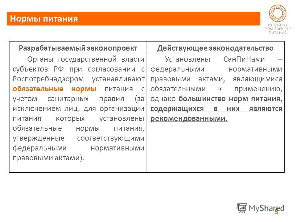 Нормы питания 5 Разрабатываемый законопроектДействующее законодательство Органы государственной власти субъектов РФ при согласовании с Роспотребнадзором устанавливают обязательные нормы питания с учетом санитарных правил (за исключением лиц, для орга