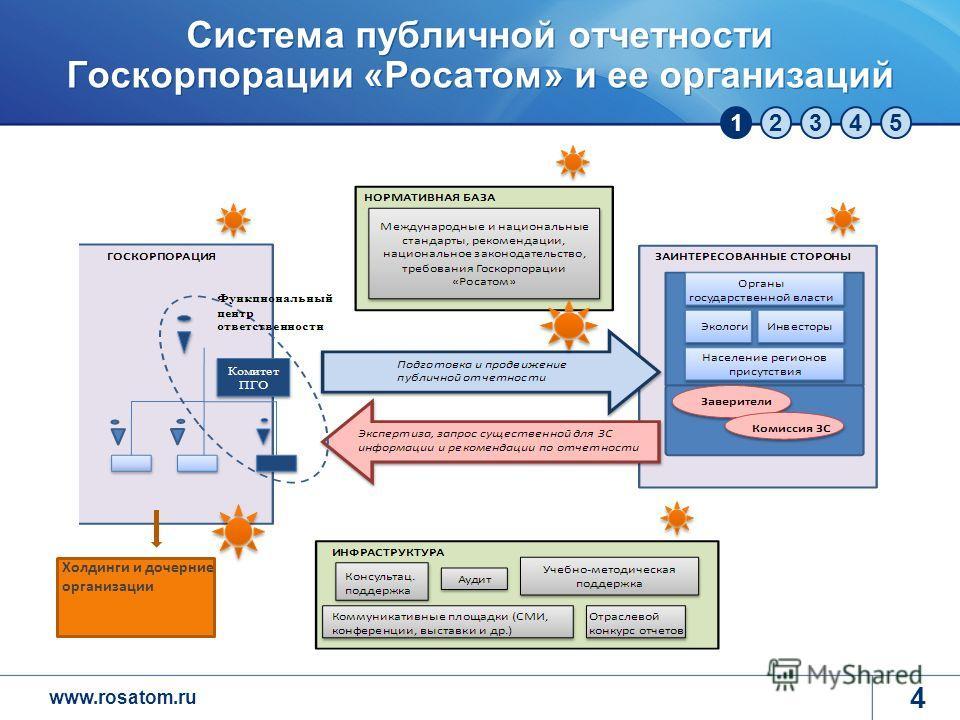 www.rosatom.ru 12345 Система публичной отчетности Госкорпорации «Росатом» и ее организаций Холдинги и дочерние организации 4