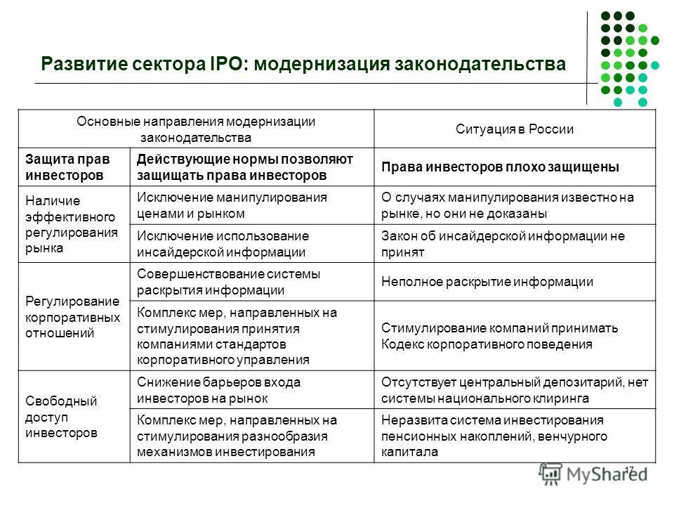 17 Развитие сектора IPO: модернизация законодательства Основные направления модернизации законодательства Ситуация в России Защита прав инвесторов Действующие нормы позволяют защищать права инвесторов Права инвесторов плохо защищены Наличие эффективн