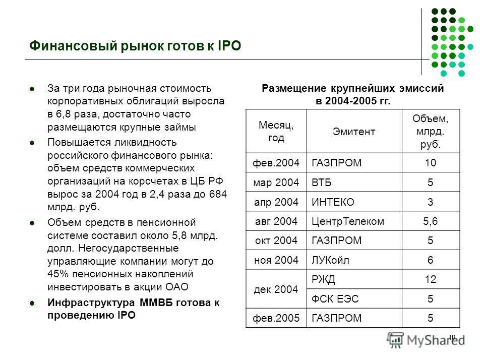18 Финансовый рынок готов к IPO За три года рыночная стоимость корпоративных облигаций выросла в 6,8 раза, достаточно часто размещаются крупные займы Повышается ликвидность российского финансового рынка: объем средств коммерческих организаций на корс