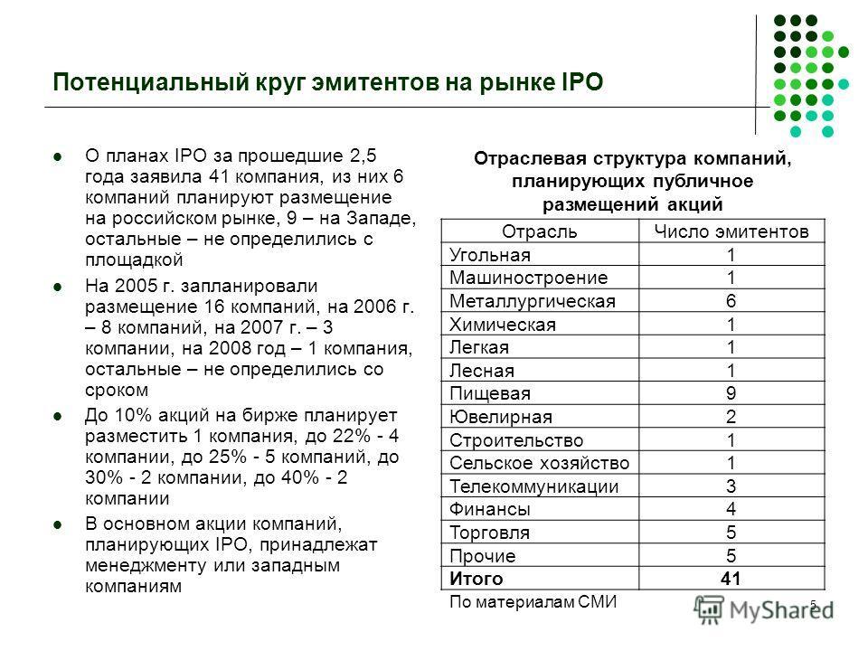 5 Потенциальный круг эмитентов на рынке IPO О планах IPO за прошедшие 2,5 года заявила 41 компания, из них 6 компаний планируют размещение на российском рынке, 9 – на Западе, остальные – не определились с площадкой На 2005 г. запланировали размещение