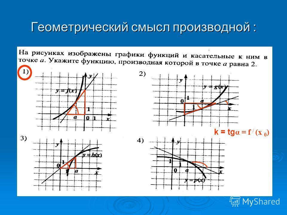 Геометрический смысл производной : k = tg α = f / (x 0 )