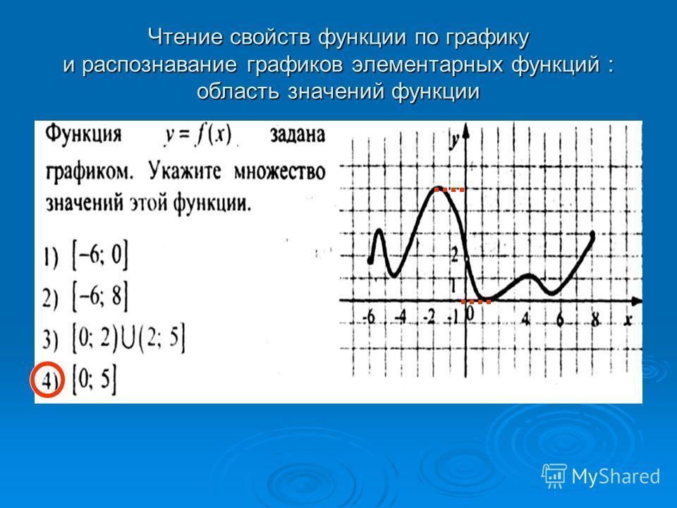 Чтение свойств функции по графику и распознавание графиков элементарных функций : область значений функции