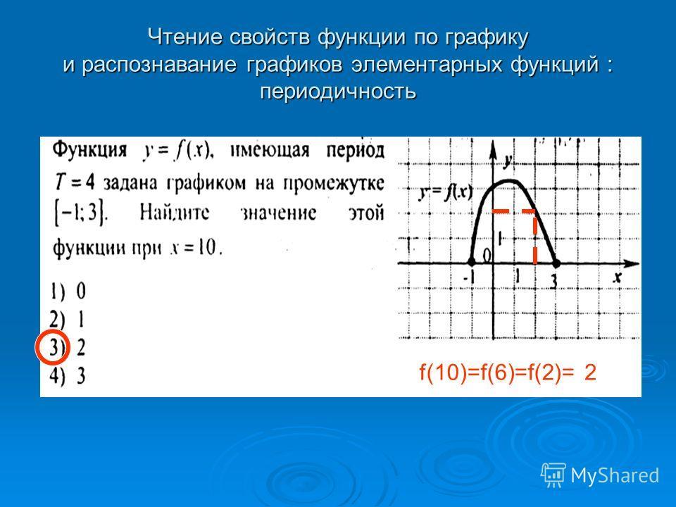 Чтение свойств функции по графику и распознавание графиков элементарных функций : периодичность f(10)=f(6)=f(2)=2