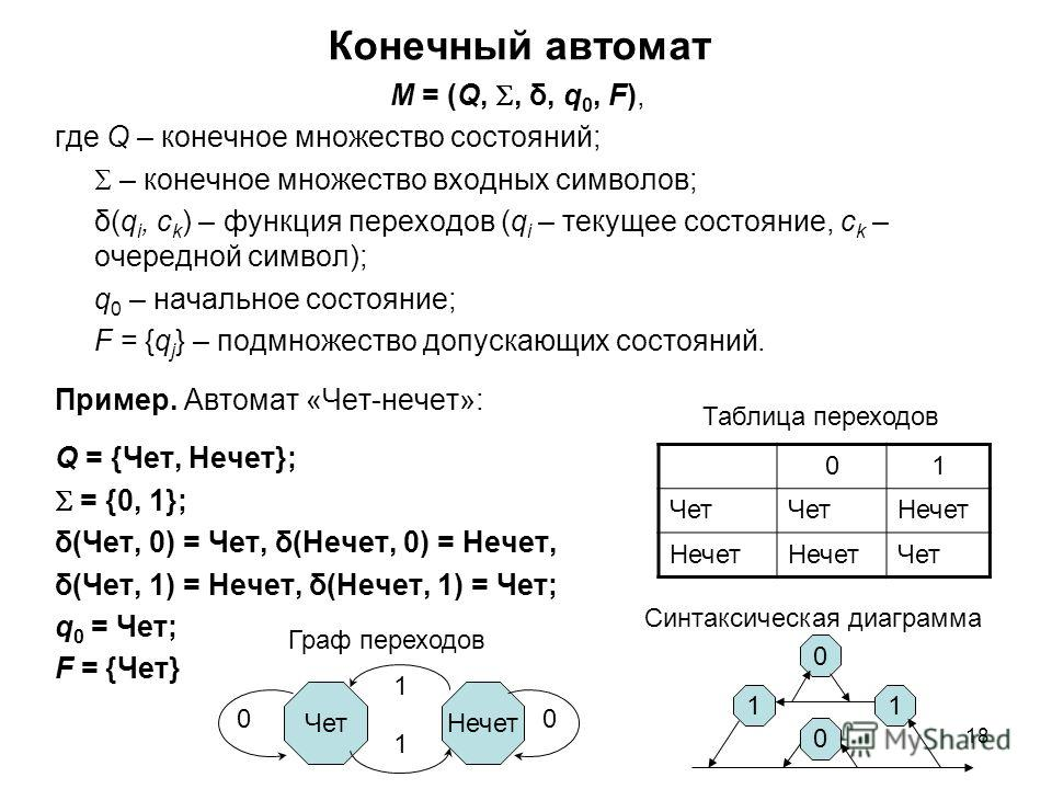 18 Конечный автомат M = (Q,, δ, q 0, F), где Q – конечное множество состояний; – конечное множество входных символов; δ(q i, с k ) – функция переходов (q i – текущее состояние, с k – очередной символ); q 0 – начальное состояние; F = {q j } – подмноже